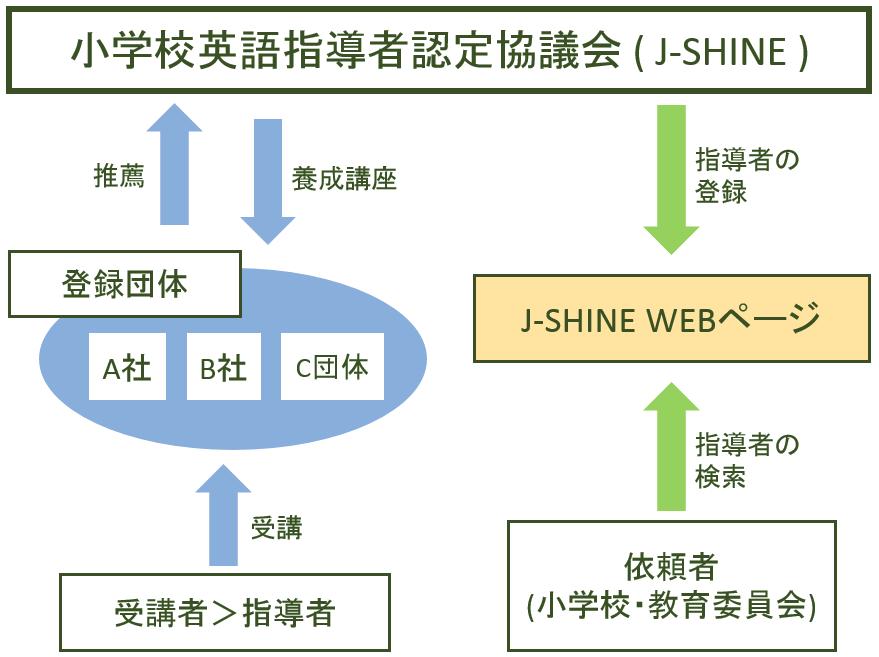 J-SHINEの仕組み
